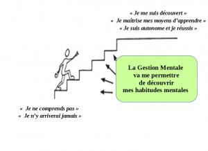 Gestion mentale escalier